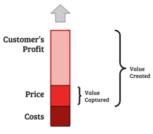 value creation model