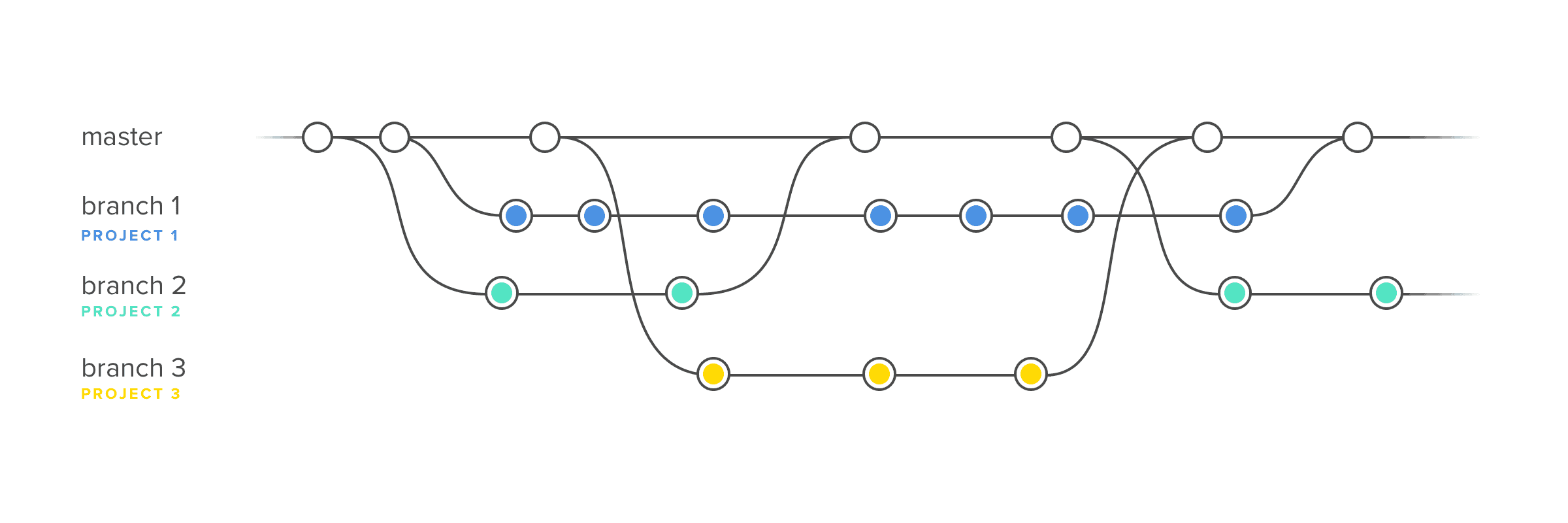 Design Workflow Illustration