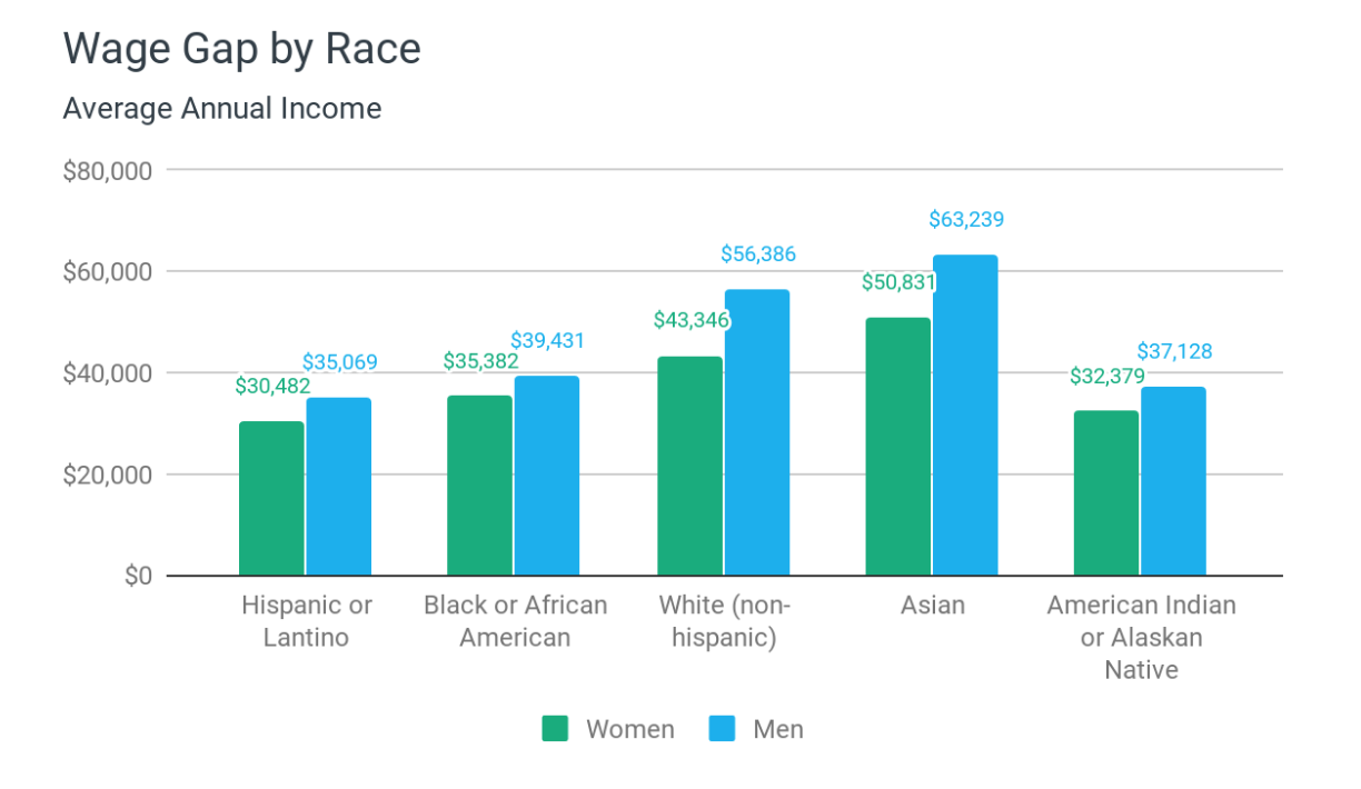 Equal Pay Day: Wage Gap By Race