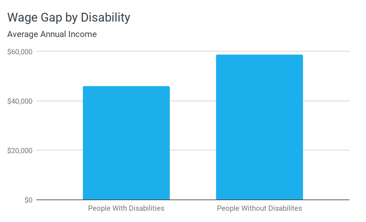 Wage Gap By Disability
