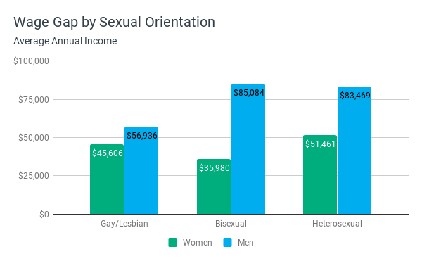 Wage Gap by Sexual Orientation