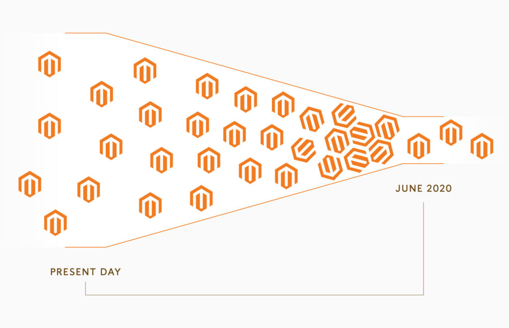 End of Support for Magento 1